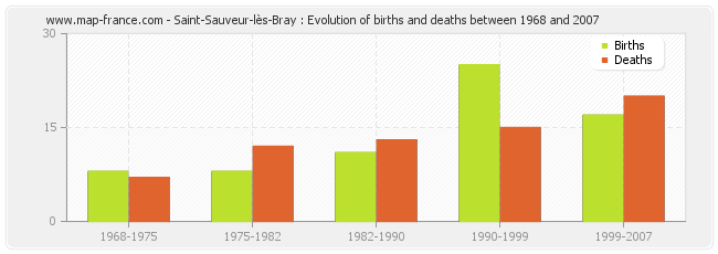Saint-Sauveur-lès-Bray : Evolution of births and deaths between 1968 and 2007