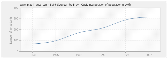 Saint-Sauveur-lès-Bray : Cubic interpolation of population growth