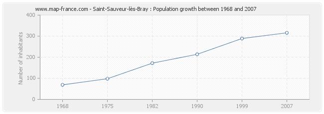 Population Saint-Sauveur-lès-Bray
