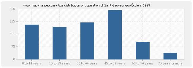 Age distribution of population of Saint-Sauveur-sur-École in 1999