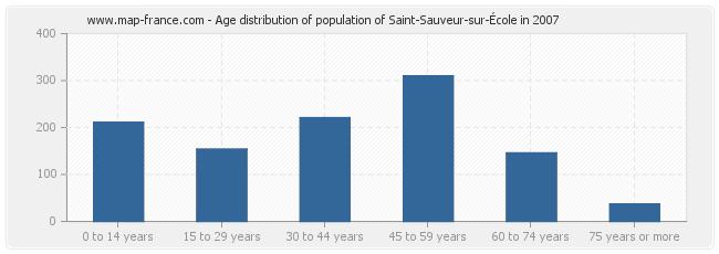 Age distribution of population of Saint-Sauveur-sur-École in 2007
