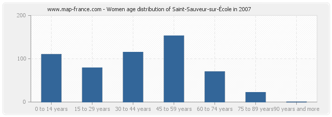 Women age distribution of Saint-Sauveur-sur-École in 2007
