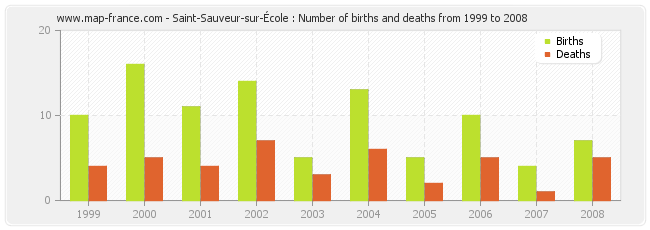 Saint-Sauveur-sur-École : Number of births and deaths from 1999 to 2008