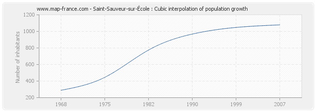 Saint-Sauveur-sur-École : Cubic interpolation of population growth