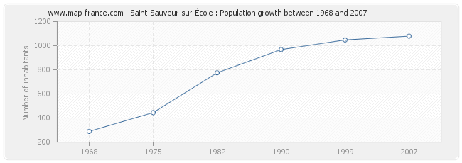 Population Saint-Sauveur-sur-École