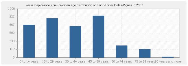 Women age distribution of Saint-Thibault-des-Vignes in 2007