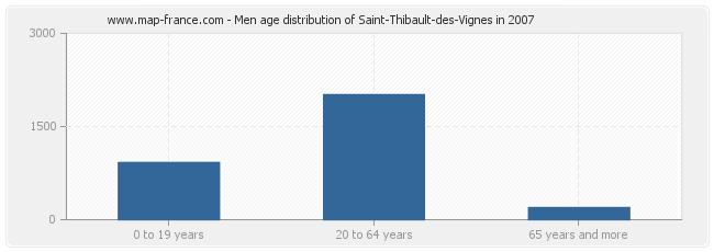 Men age distribution of Saint-Thibault-des-Vignes in 2007