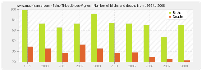 Saint-Thibault-des-Vignes : Number of births and deaths from 1999 to 2008