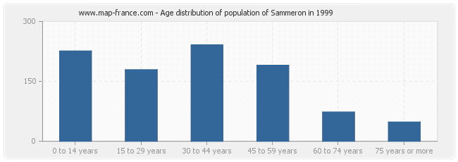 Age distribution of population of Sammeron in 1999
