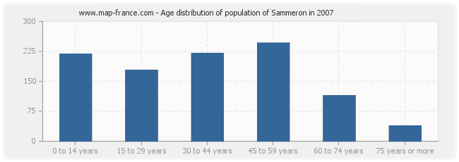 Age distribution of population of Sammeron in 2007