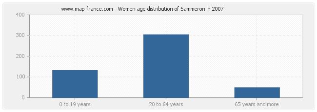 Women age distribution of Sammeron in 2007