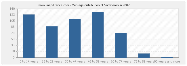 Men age distribution of Sammeron in 2007
