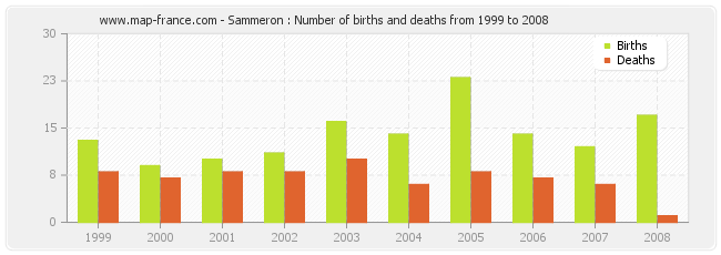Sammeron : Number of births and deaths from 1999 to 2008