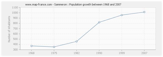 Population Sammeron