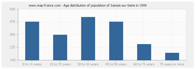 Age distribution of population of Samois-sur-Seine in 1999