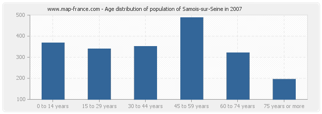 Age distribution of population of Samois-sur-Seine in 2007
