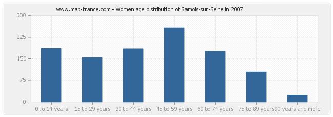 Women age distribution of Samois-sur-Seine in 2007