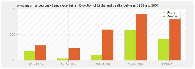 Samois-sur-Seine : Evolution of births and deaths between 1968 and 2007