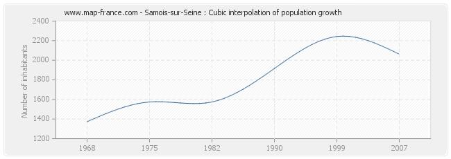 Samois-sur-Seine : Cubic interpolation of population growth