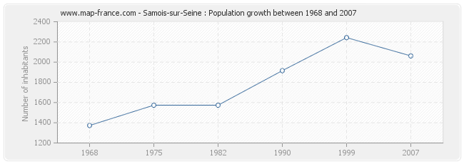 Population Samois-sur-Seine