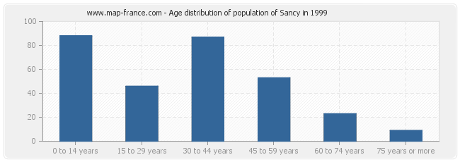 Age distribution of population of Sancy in 1999