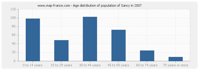 Age distribution of population of Sancy in 2007