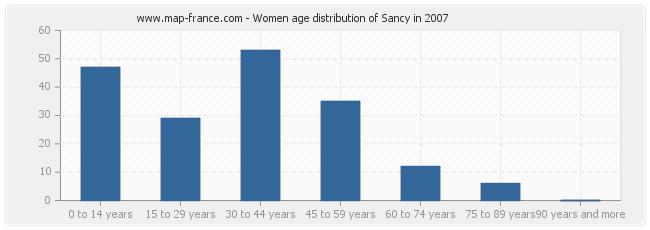 Women age distribution of Sancy in 2007
