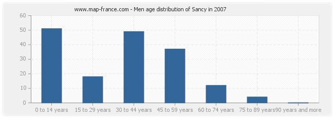 Men age distribution of Sancy in 2007