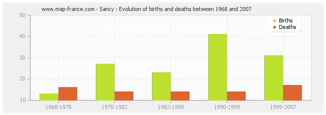 Sancy : Evolution of births and deaths between 1968 and 2007