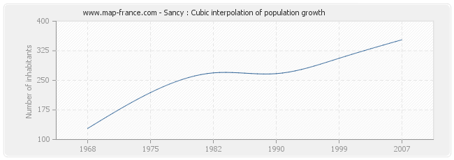 Sancy : Cubic interpolation of population growth