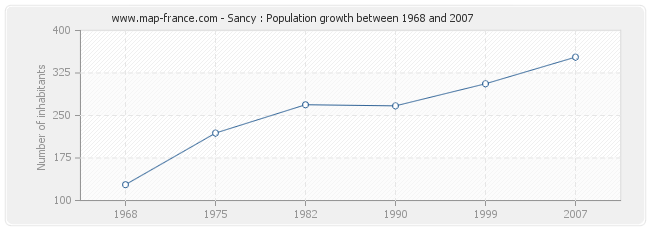 Population Sancy
