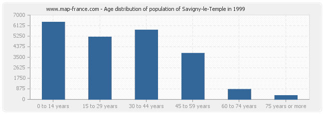 Age distribution of population of Savigny-le-Temple in 1999