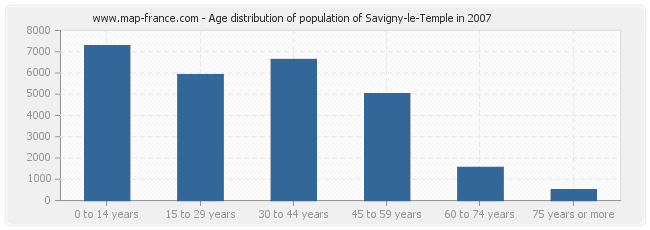 Age distribution of population of Savigny-le-Temple in 2007