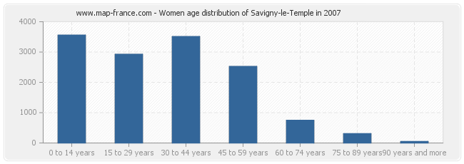 Women age distribution of Savigny-le-Temple in 2007
