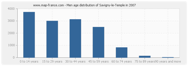 Men age distribution of Savigny-le-Temple in 2007