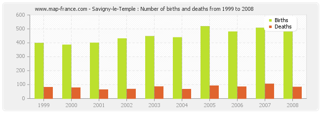 Savigny-le-Temple : Number of births and deaths from 1999 to 2008