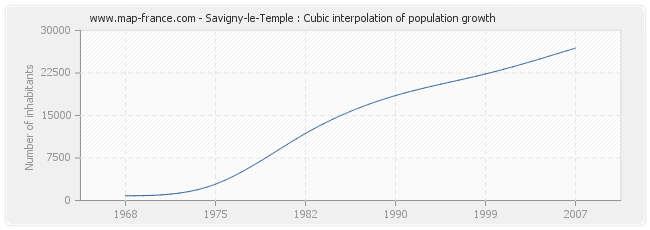 Savigny-le-Temple : Cubic interpolation of population growth