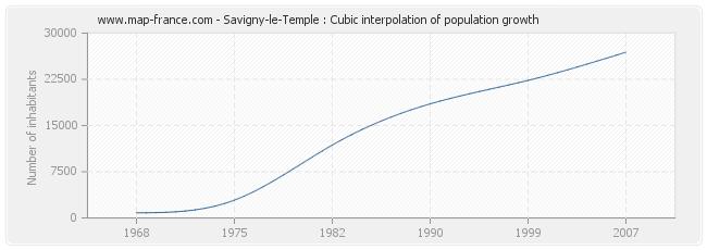 Savigny-le-Temple : Cubic interpolation of population growth