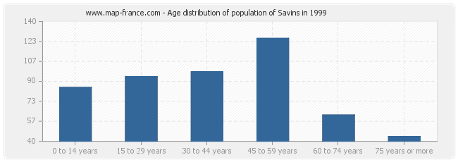 Age distribution of population of Savins in 1999