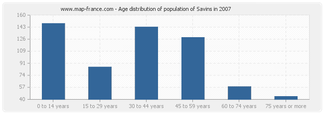 Age distribution of population of Savins in 2007