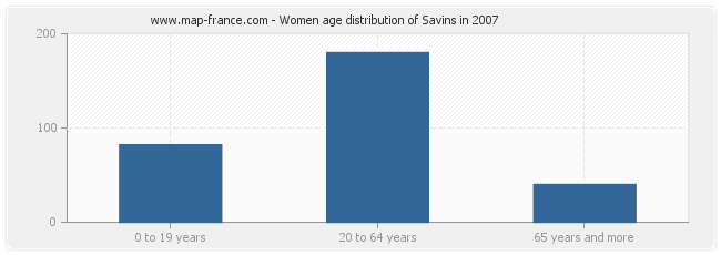 Women age distribution of Savins in 2007