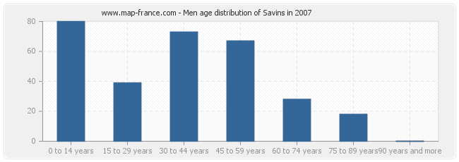 Men age distribution of Savins in 2007