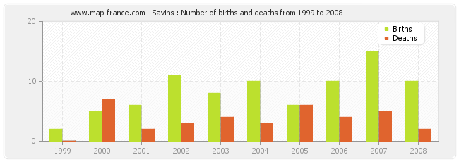Savins : Number of births and deaths from 1999 to 2008