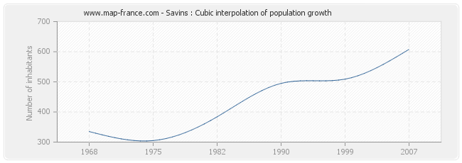Savins : Cubic interpolation of population growth