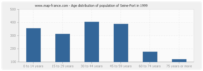 Age distribution of population of Seine-Port in 1999