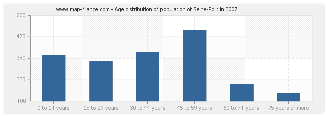 Age distribution of population of Seine-Port in 2007
