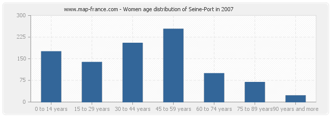 Women age distribution of Seine-Port in 2007