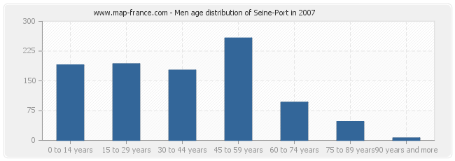 Men age distribution of Seine-Port in 2007