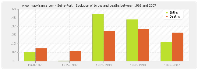 Seine-Port : Evolution of births and deaths between 1968 and 2007