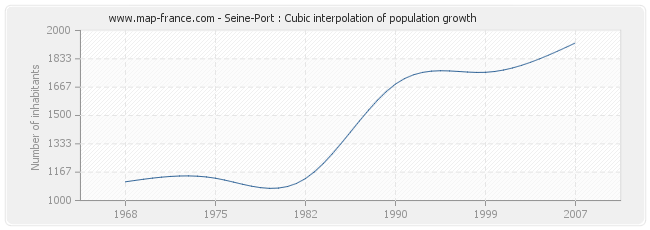 Seine-Port : Cubic interpolation of population growth